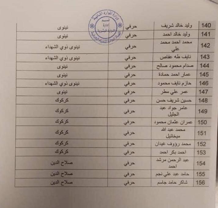 وزارة الموارد المائية  : اسماء تعيينات الهياة العامة للمياه الجوفية 2020  917