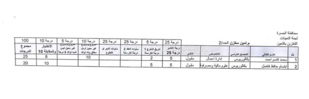 اسماء تعيينات مديرية العمل والشؤون الاجتماعية 2020 لمحافظة البصرة 920