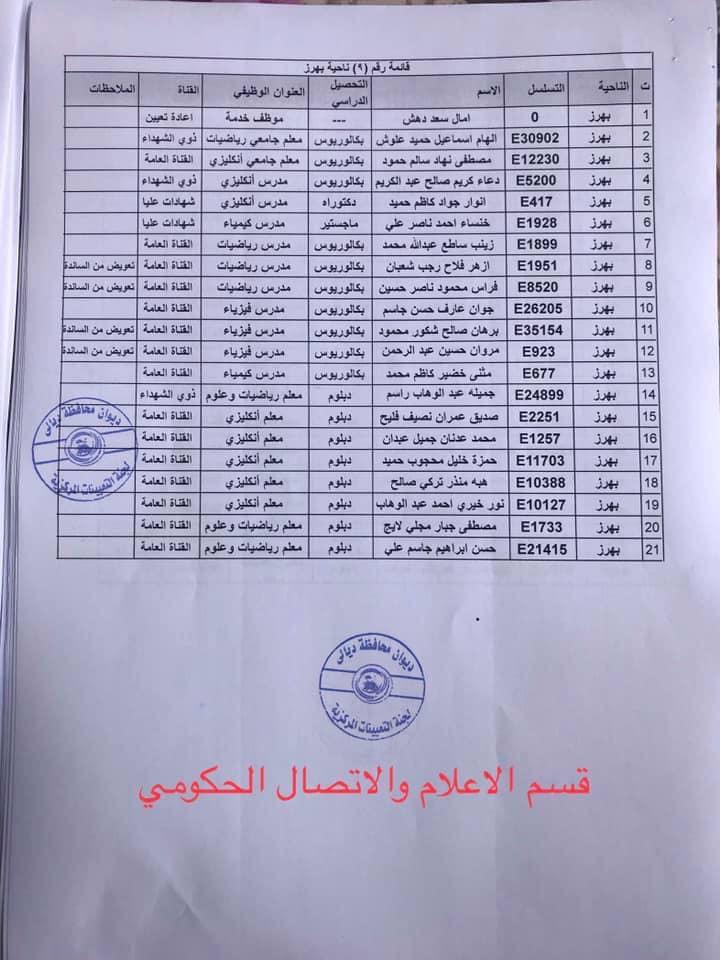 650 من اسماء المقبولين في مديرية تربية ديالى 2020  931
