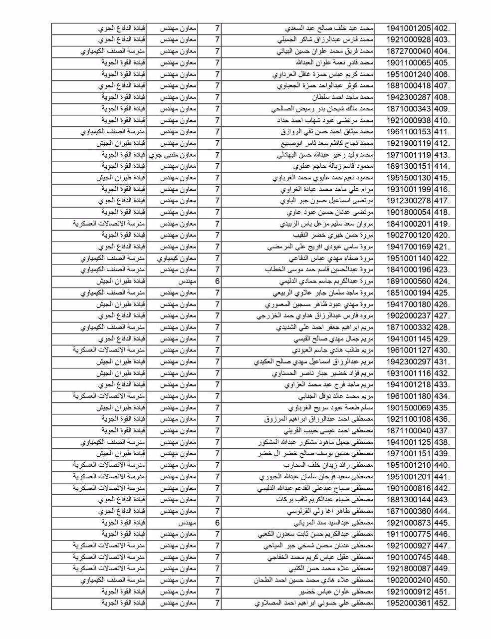 مبرووك وزارة الدفاع تعلن عن أسماء (الوجبة الثانية) من الموظفين المعينين  942