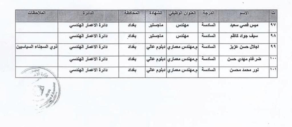 اسماء المقبولين في تعيينات وزارة الاعمار والاسكان العراقية 2020  9913