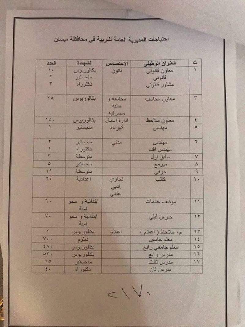 احتياجات المديرية العامة للتربية في محافظة ميسان من الدرجات الوظيفية A12