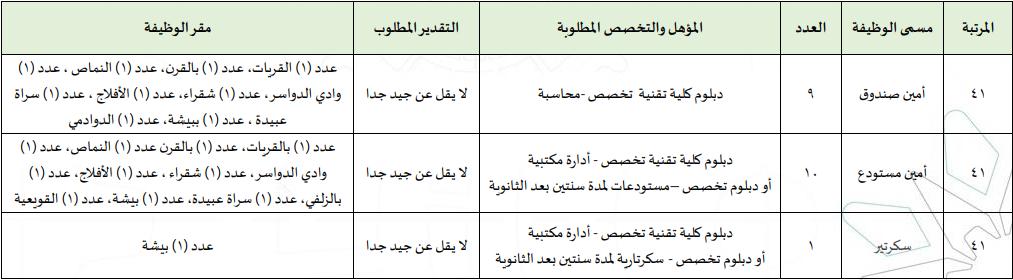 المؤسسة العامة للتدريب التقني والمهني تعلن طرح 133 وظيفة إدارية وفنية للجنسين بكل المناطق A13
