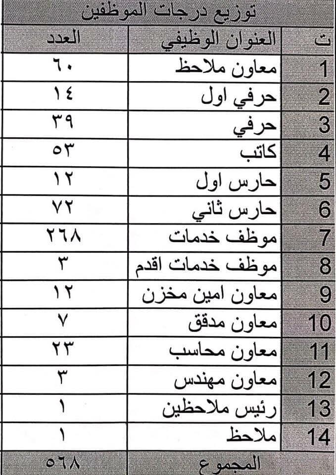 توزيع الدرجات الوظيفية تربية بغداد الكرخ الثانية 2018 A31
