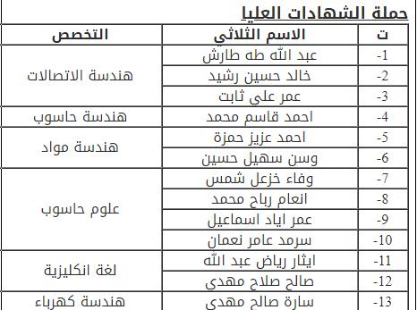 تحديد موعد مقابلة المتقدمين بصفة محاضر في كلية الهندسة في جامعة ديالى Aa10