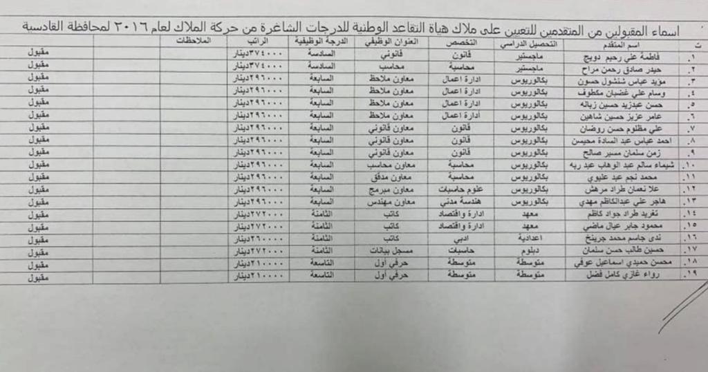 اسماء تعيينات هياة التقاعد الوطنية 2020  البالغ عددها 457 درجة كل المحافظات Aacoo10