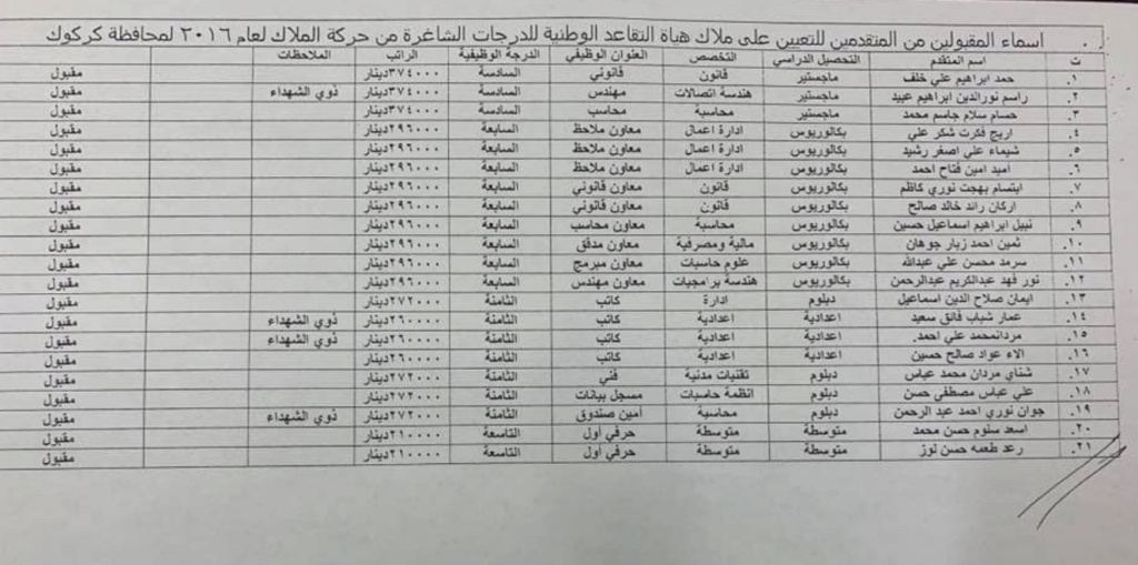 اسماء تعيينات هياة التقاعد الوطنية 2020  البالغ عددها 457 درجة كل المحافظات Aaia10