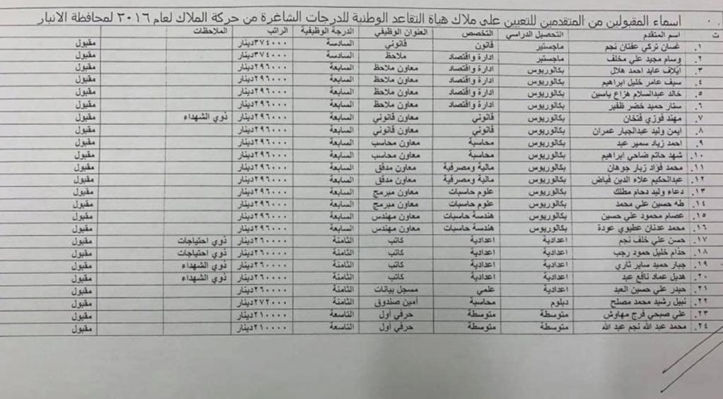 اسماء تعيينات هياة التقاعد الوطنية 2020  البالغ عددها 457 درجة كل المحافظات Aao10