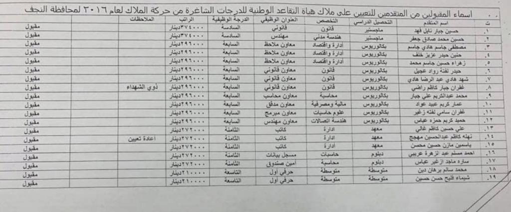 اسماء تعيينات هياة التقاعد الوطنية 2020  البالغ عددها 457 درجة كل المحافظات Aaya10