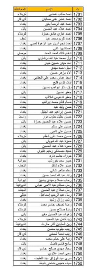 اسماء المقبولين في وزارة الدفاع 2020  خريجي الجامعات العراقية الوجبة 18 Ae_aaa15