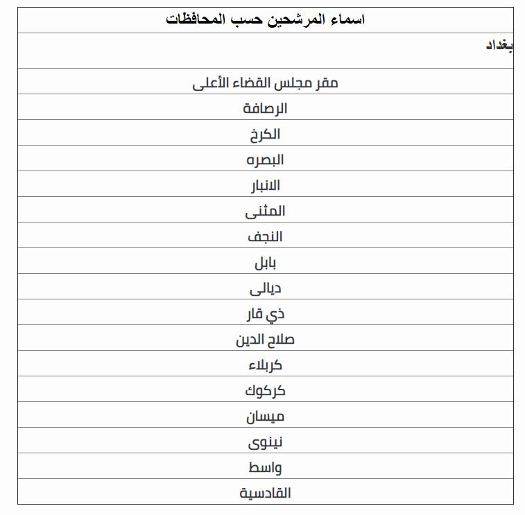 اسماء المقبولين في تعيينات مجلس القضاء الاعلى 2020  Ae_aaa17