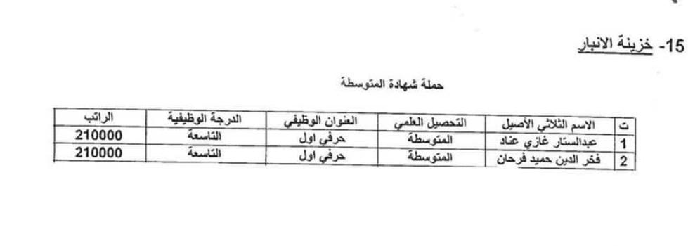 اسماء المقبولين في تعيينات وزارة المالية 2020 بغداد والمحافظات Ae_aaa21