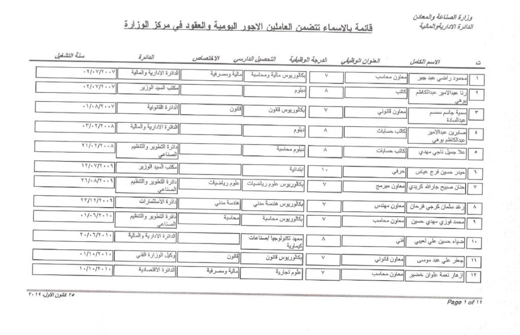 اسماء المقبولين في تعيينات وزارة الصناعة 2019 الشهادات وما دون Ae_aaa23