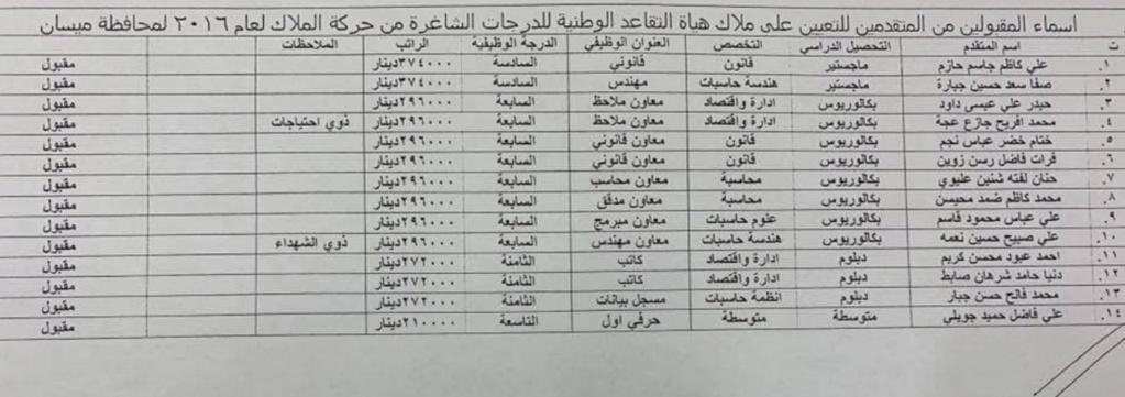 اسماء تعيينات هياة التقاعد الوطنية 2020  البالغ عددها 457 درجة كل المحافظات Aoa10