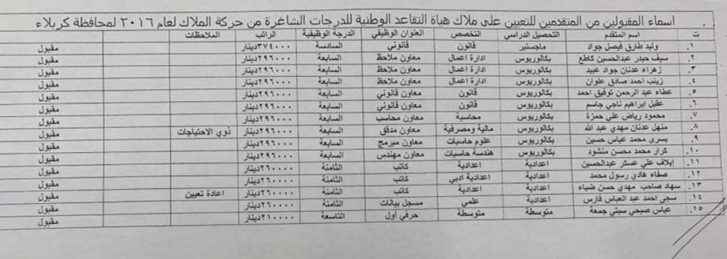 اسماء تعيينات هياة التقاعد الوطنية 2020  البالغ عددها 457 درجة كل المحافظات Aoae10