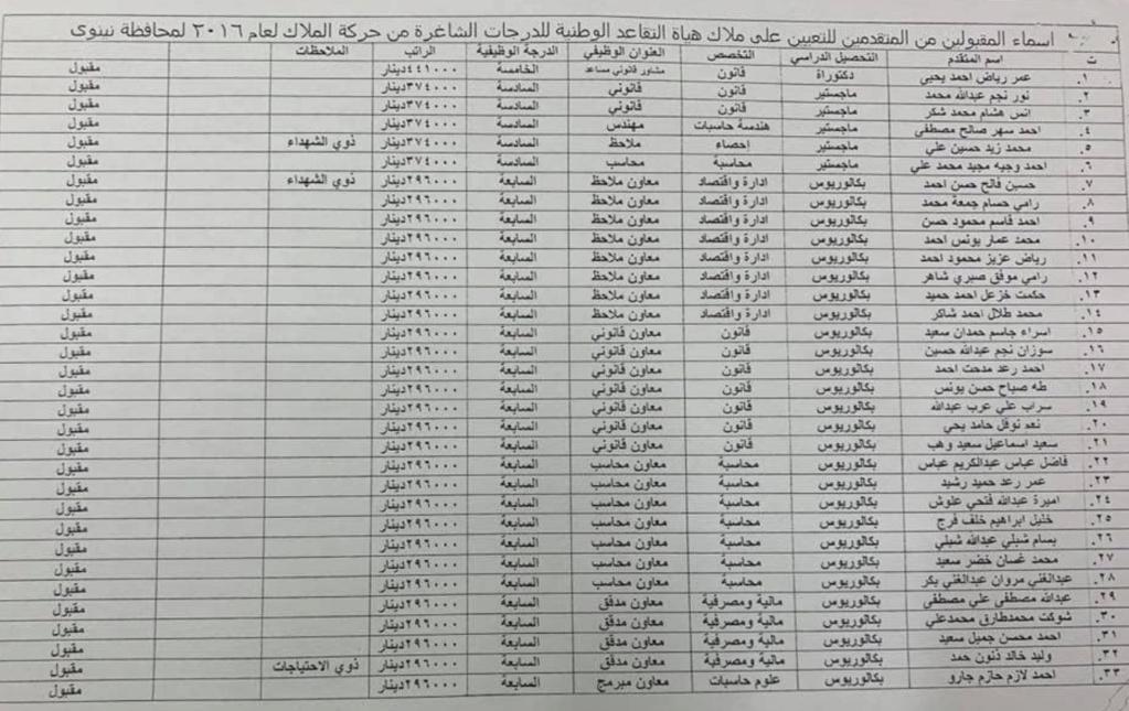 اسماء تعيينات هياة التقاعد الوطنية 2020  البالغ عددها 457 درجة كل المحافظات Aoaio_10