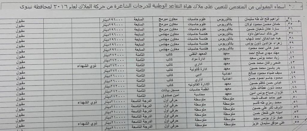 اسماء تعيينات هياة التقاعد الوطنية 2020  البالغ عددها 457 درجة كل المحافظات Aoaio_11