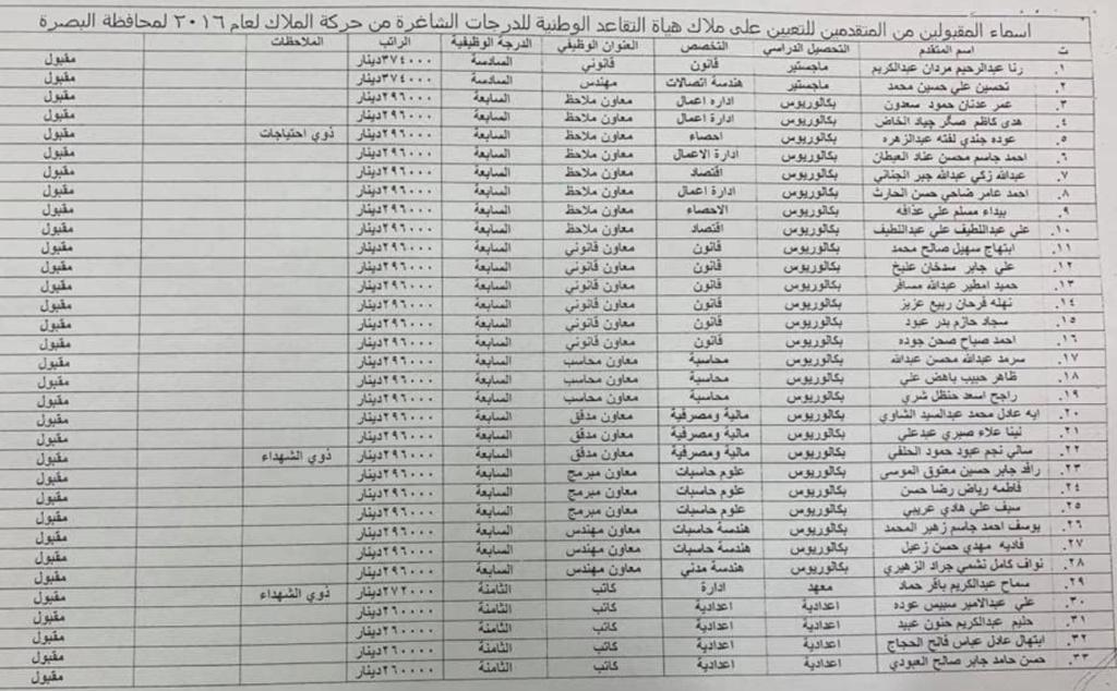اسماء تعيينات هياة التقاعد الوطنية 2020  البالغ عددها 457 درجة كل المحافظات Aoo10