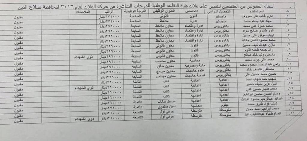 اسماء تعيينات هياة التقاعد الوطنية 2020  البالغ عددها 457 درجة كل المحافظات Ay_aco10