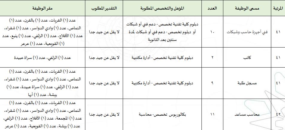 المؤسسة العامة للتدريب التقني والمهني تعلن طرح 133 وظيفة إدارية وفنية للجنسين بكل المناطق B12