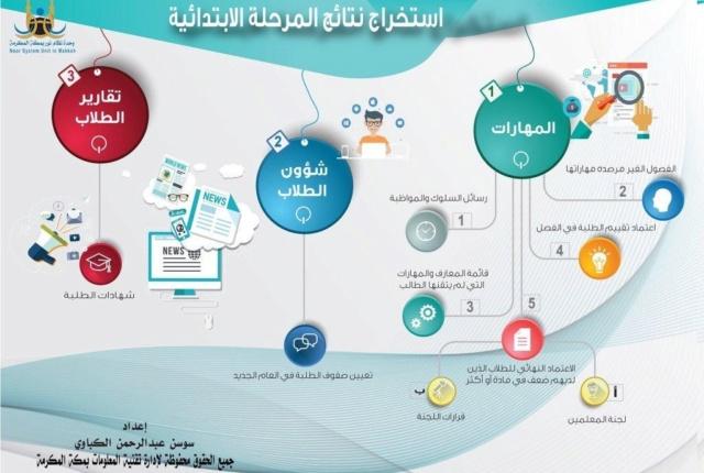 دخول نظام نور 1441 للاستعلام عن نتائج امتحانات طلاب المرحله الابتدائيه Bbb12