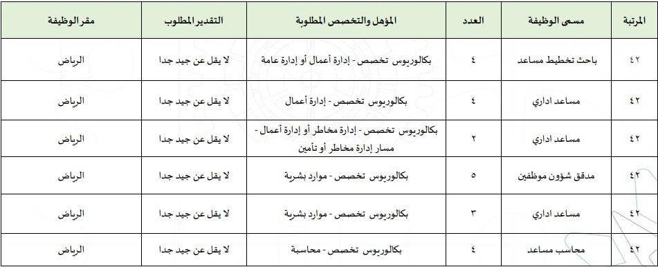المؤسسة العامة للتدريب التقني والمهني تعلن طرح 133 وظيفة إدارية وفنية للجنسين بكل المناطق C10