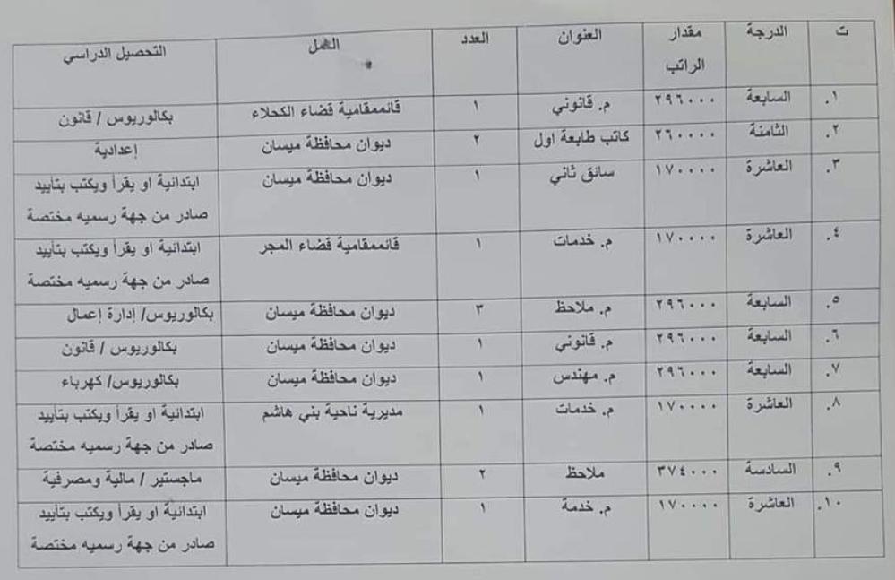 التعيين على الدرجات الوظيفية في ديوان محافظة ميسان 2019 Captu118