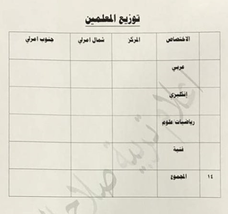 توزيع الدرجات الوظيفية لتربية امرلي 2019 Captu124