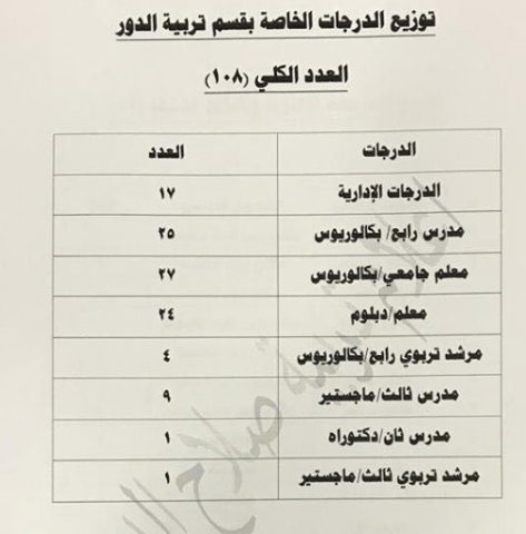 توزيع الدرجات الوظيفية لتربية الدور 2019 Captu126