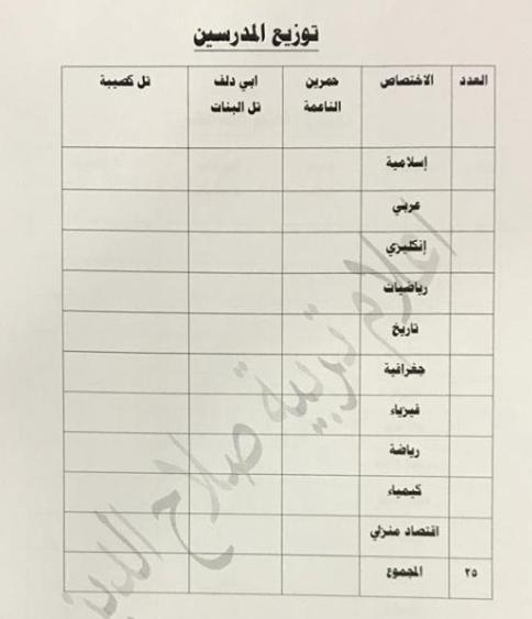 توزيع الدرجات الوظيفية لتربية الدور 2019 Captu127