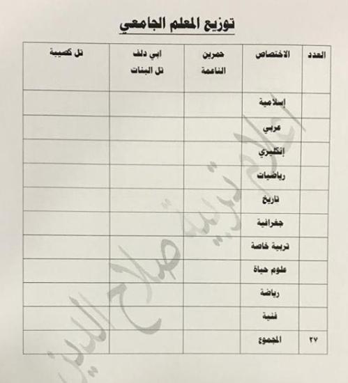 توزيع الدرجات الوظيفية لتربية الدور 2019 Captu130
