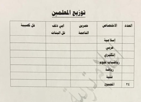 توزيع الدرجات الوظيفية لتربية الدور 2019 Captu131