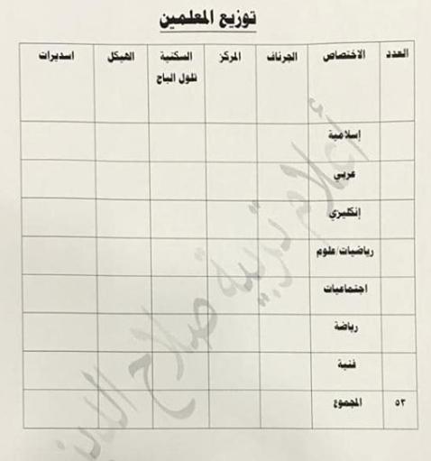 توزيع الدرجات الوظيفية لتربية الشرقاط 2019 Captu138
