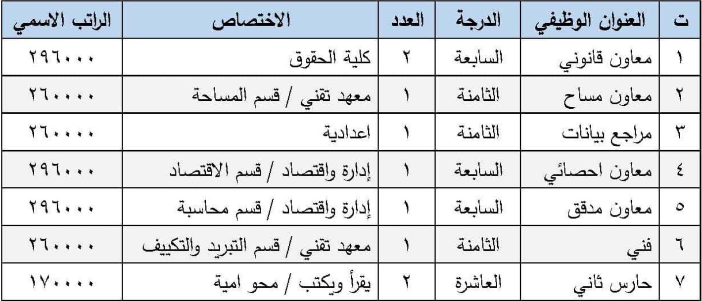 اخر اخبار التعيينات في محافظة نينوى على الملاك الدائم هيئة الاستثمار Captu150