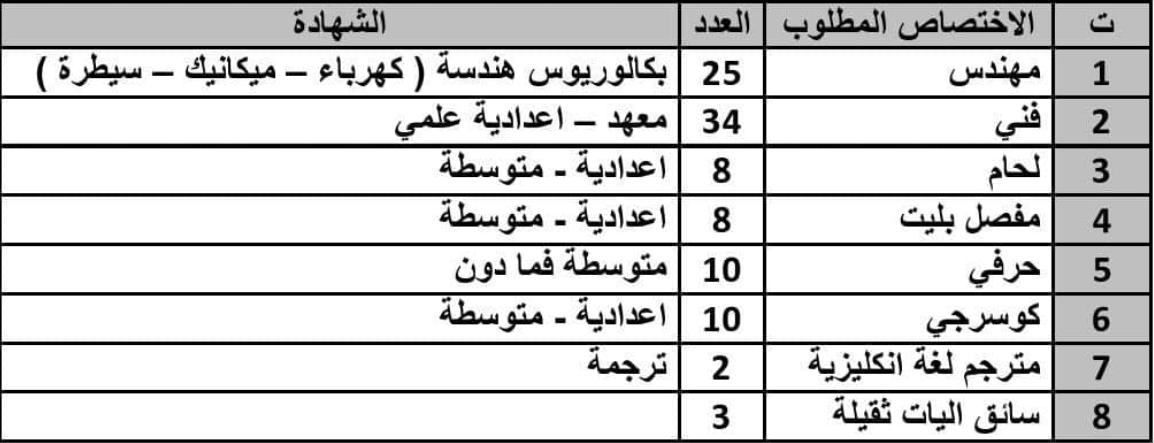 تعيينات وزارة الكهرباء 100 درجة ديوان محافظة واسط الحرارية Captu152