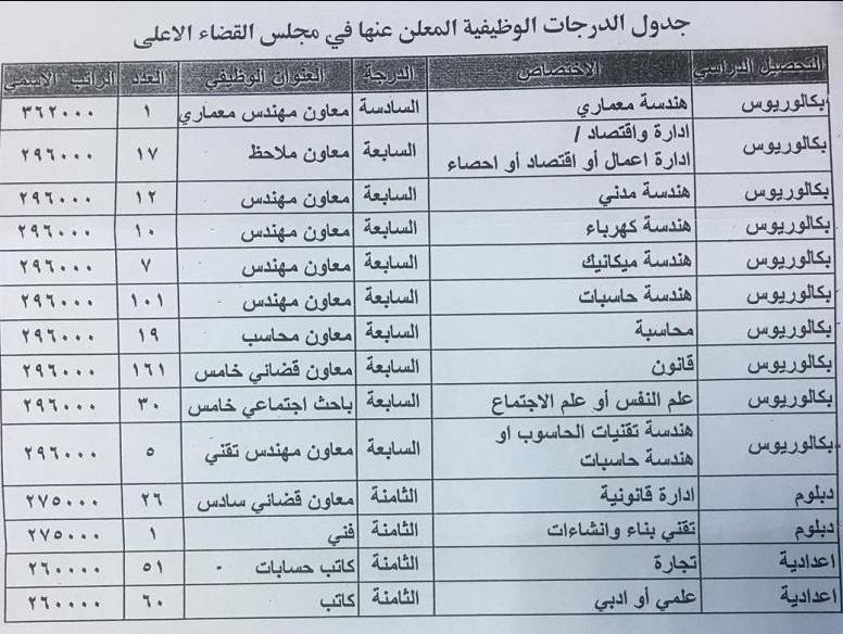تعيينات مجلس القضاء الاعلى 2019 استمارة التقديم على 501 درجة وظيفية Captu198