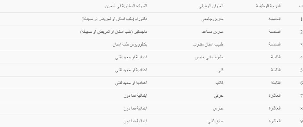 تعيينات وزارة التعليم العالي 2020 جامعة القادسية Captu211