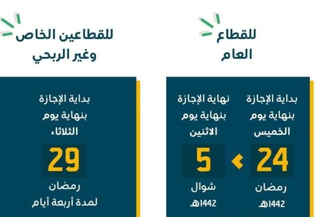 سبق واس | حقيقة تمديد اجازة عيد الفطر 1442 في السعودية بقرار ملكي .. تفاصيل  Captu300