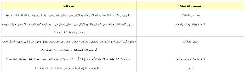 وزارة الدفاع تطرح عدداً من الوظائف في القوات البرية الملكية السعودية Captu309