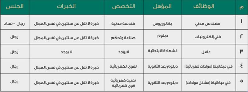 وظائف لمختلف المؤهلات والتخصصات للنساء والرجال في وزارة الحرس الوطني Captu316