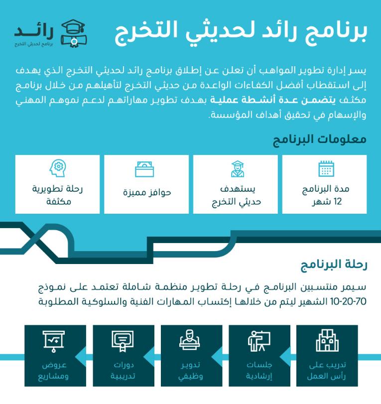 بالتوظيف - البريد السعودي سبل يعلن عن برنامج منتهي بالتوظيف لحديثي التخرج 1443 Captu327
