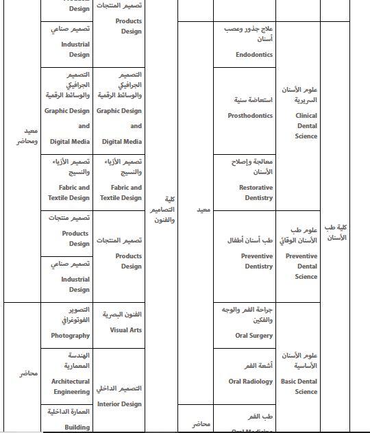 جامعة الأميرة نورة وظائف أكاديمية عديدة للجنسين