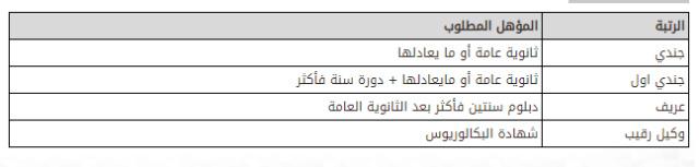 وزارة الداخلية: الإعلان عن انطلاق التسجيل بالمركز الوطني للعمليات الأمنية 911  Captur32
