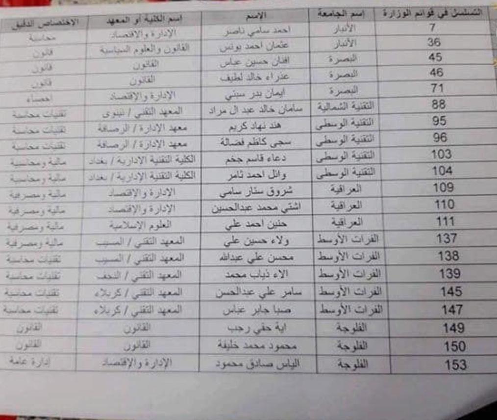 قائمة تعيين الاوائل من مختلف المحافظات على الملاك الدائم لشركة توزيع المنتجات النفطية  Captur87