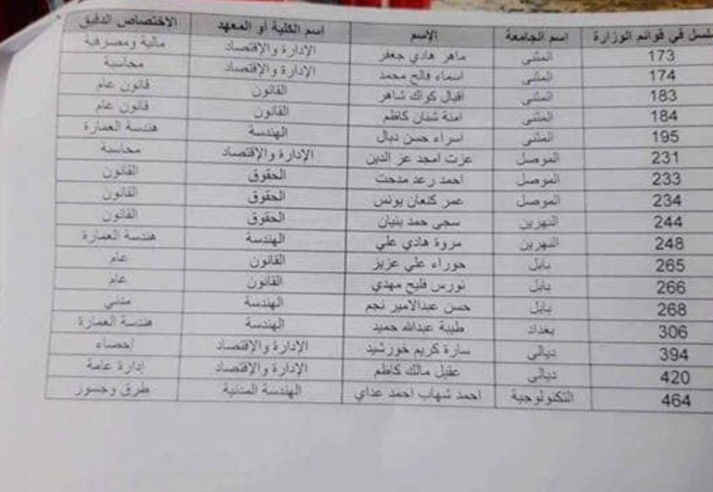 قائمة تعيين الاوائل من مختلف المحافظات على الملاك الدائم لشركة توزيع المنتجات النفطية  Captur99
