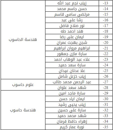 تحديد موعد مقابلة المتقدمين بصفة محاضر في كلية الهندسة في جامعة ديالى Cc10