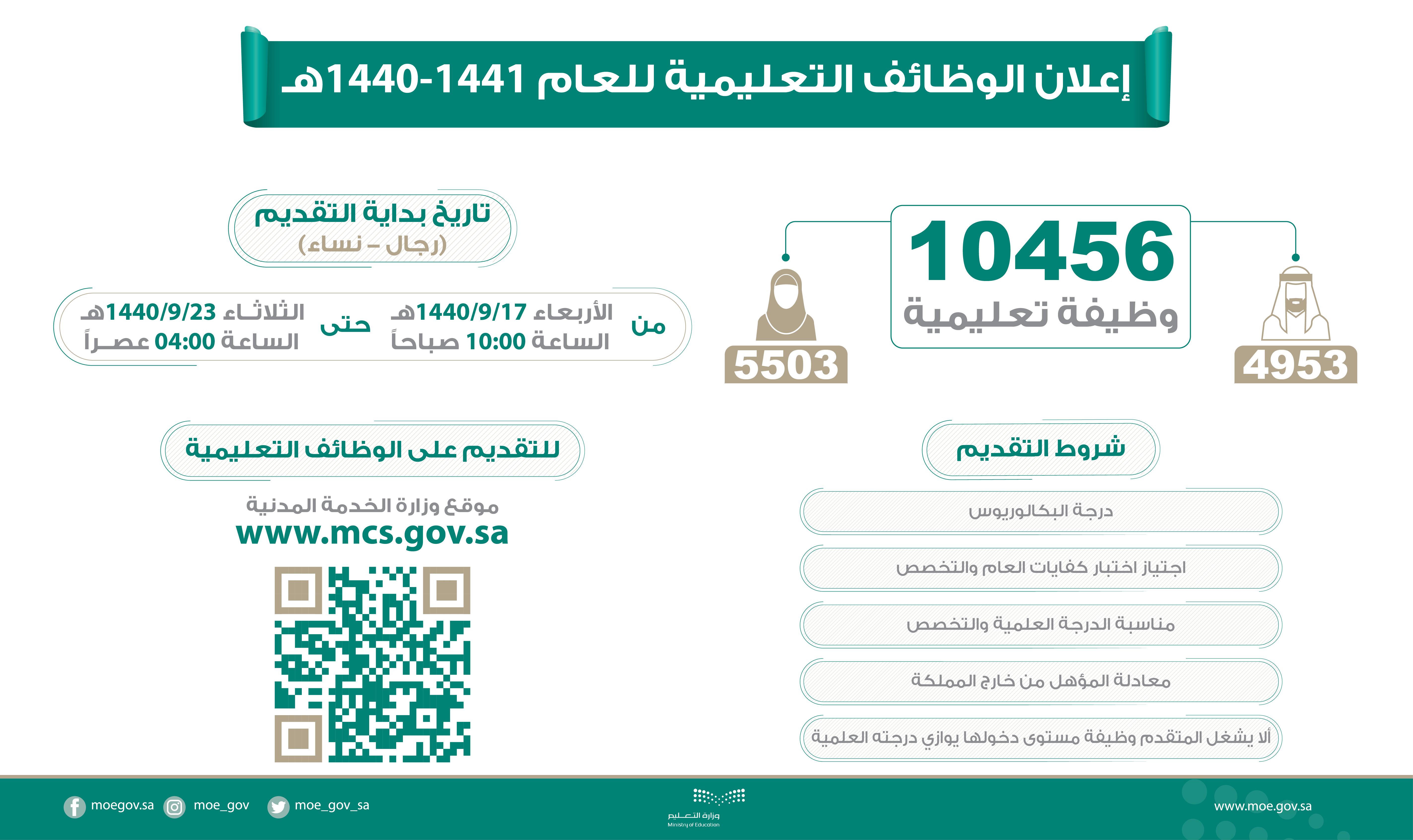 وزارة التعليم تعلن 10456 وظيفة تعليمية للجنسين للنساء والرجال في عدة مدن Ccc11