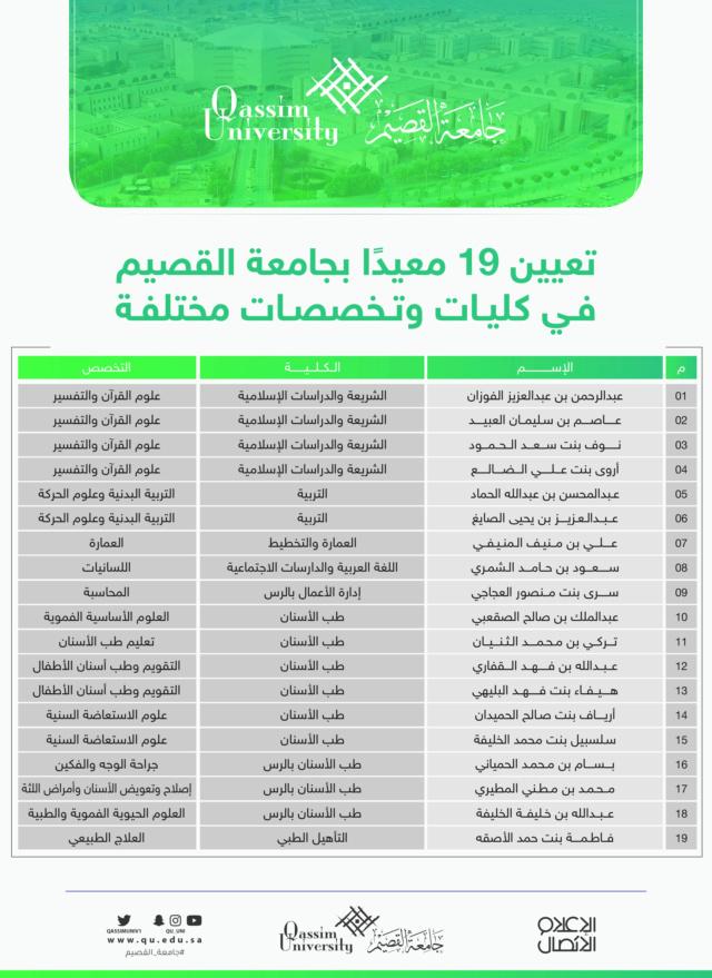 جامعة القصيم: الإعلان عن تعيين 19 على وظائف معيد للنساء والرجال بعدة اختصاصات         Ce1eaf10