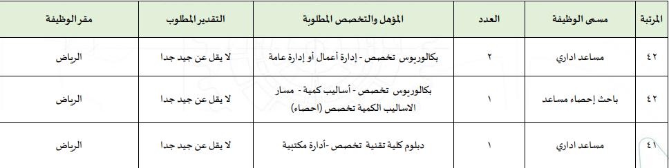 المؤسسة العامة للتدريب التقني والمهني تعلن طرح 133 وظيفة إدارية وفنية للجنسين بكل المناطق D10
