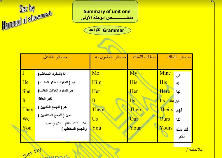 ملخص مادة اللغة الانكليزية للصف السادس الابتدائي 2019 المنهج الجديد Ds10